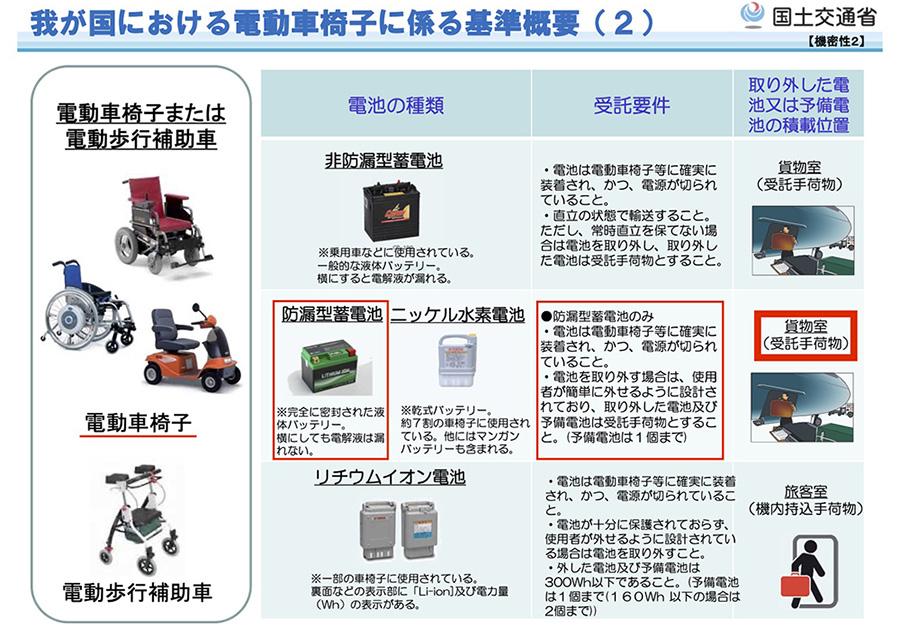電動車椅子に係る基準概要